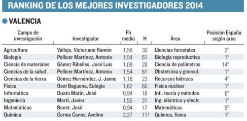 RankingMejoresInvestigadoresValenciaElMundo